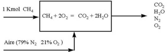 Resolución de problemas de Balances de Materia