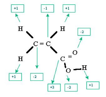 números oxidación